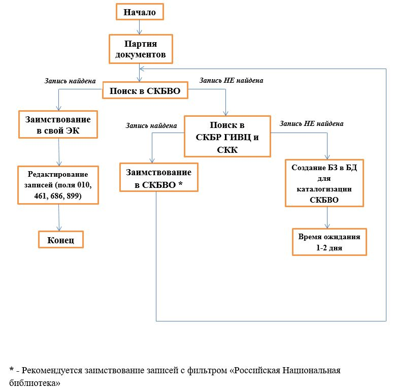 Схема ретрокаталогизация каталогизирующих библиотек БИСС