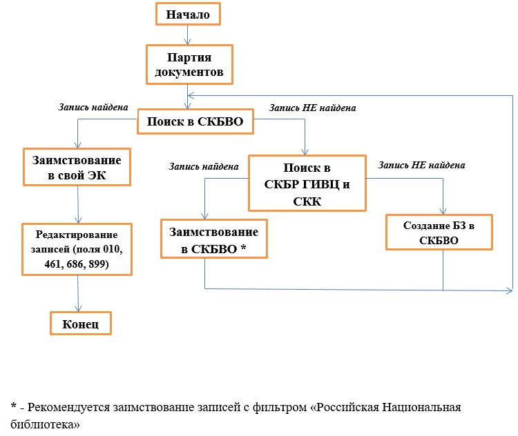 Схема ретрокаталогизации опорных центров БИСС